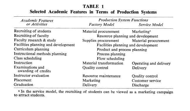 academic table
